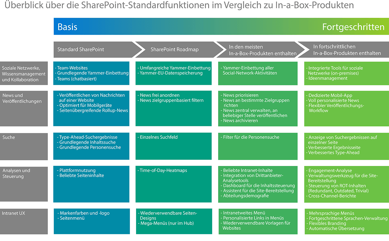 Standard SharePoint Intranet oder Intranet-out-of-the-Box?