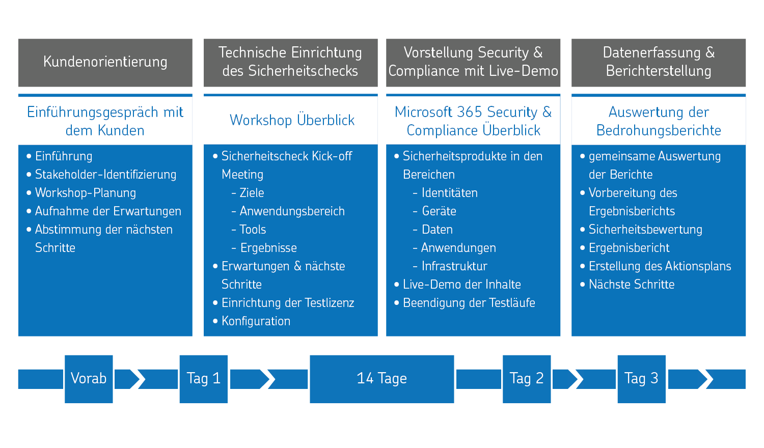 Agenda Microsoft Security Workshop