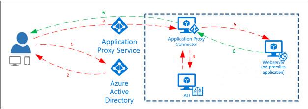 Remotezugriff auf lokale Apps mit dem Azure AD-Anwendungsproxy