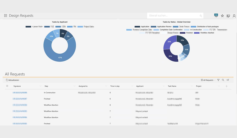 Konstruktionsauftrag digitalisieren: Automatisierter Report zur Aufgabenverteilung und zum Aufgabenstatus