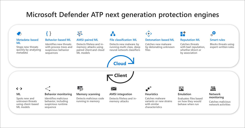 Microsoft Defender ATP next generation protection engines