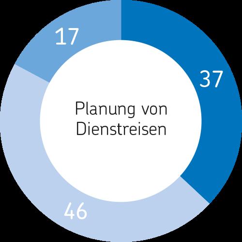 Arbeitsplatz der Zukunft Planung von Dienstreisen