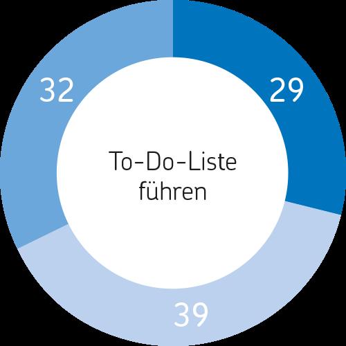 Arbeitsplatz der Zukunft To-Do-Liste führen