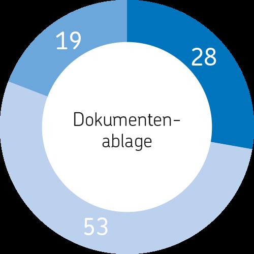 Arbeitsplatz der Zukunft Dokumentenablage