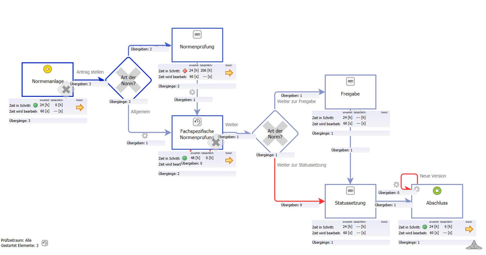 Werksnormen-Prüfung digitalisieren: Abarbeitungsrate des Normenanlageprozesses (KPI)