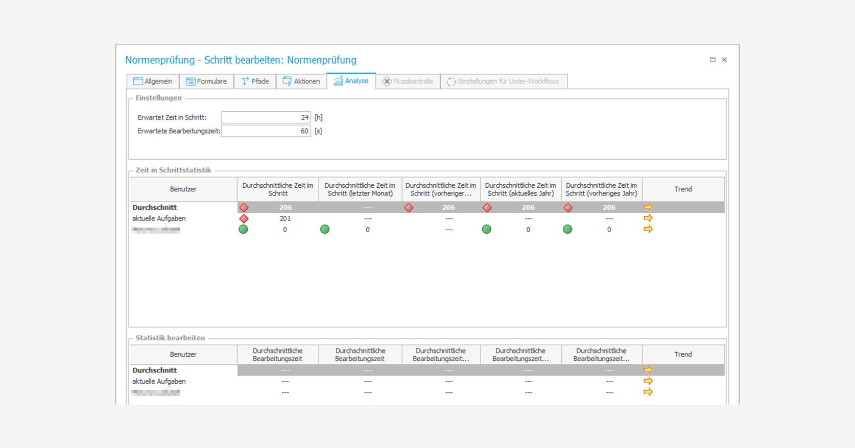 Werksnormen-Prüfung digitalisieren: Durchschnittliche Zeit Analyse in einem bestimmten Schritt (KPI)