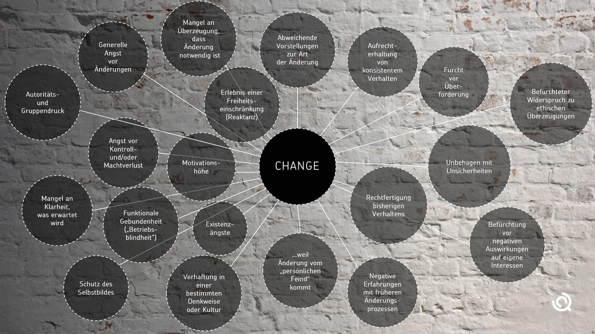 Gründe des Widerstands gegen Veränderungen