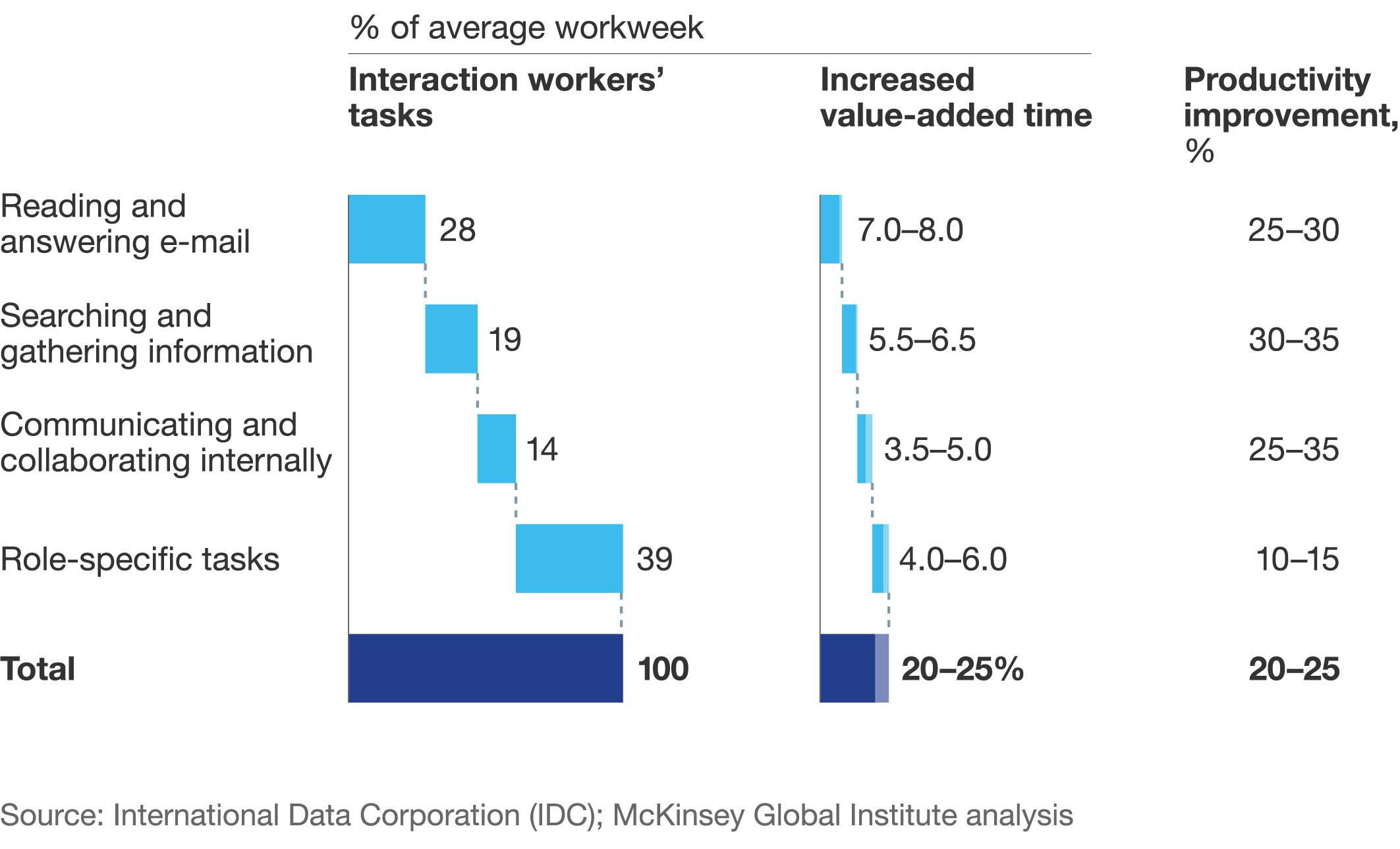 Verbesserte Kommunikation & Zusammenarbeit durch soziale Technologien könnte die Produktivität der Interaktionsmitarbeiter um 20 bis 25 Prozent steigern.