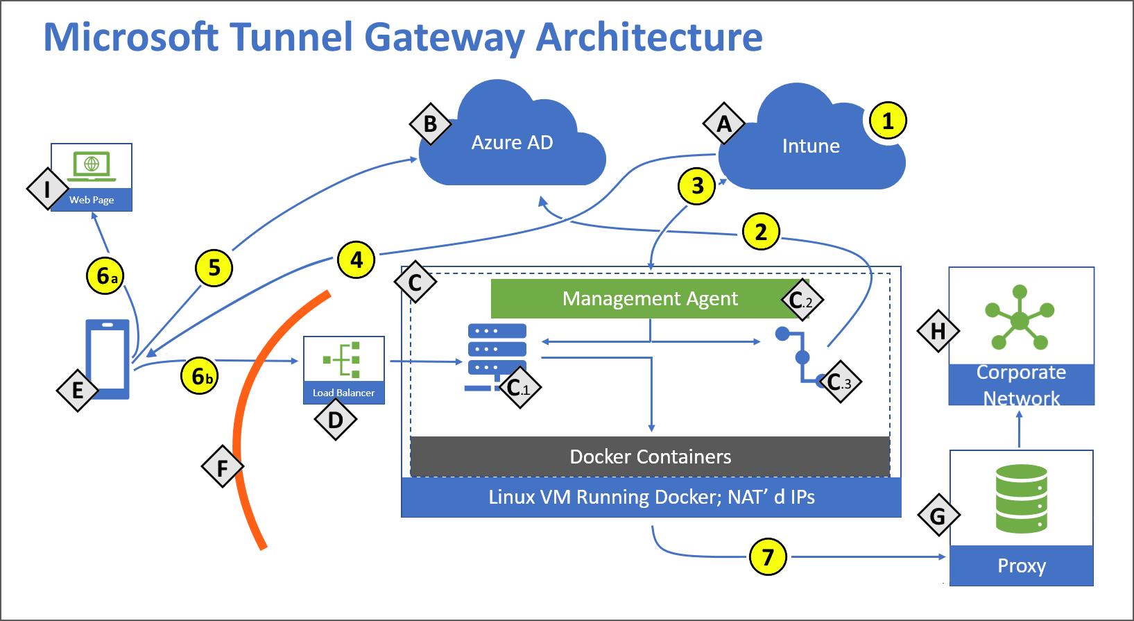 Verwendung der VPN-Lösung Microsoft Tunnel für Microsoft Intune